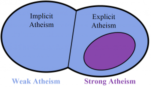 An Euler diagram showing the relationship between weak/strong atheism and implicit/explicit atheism. Strong atheism is always explicit, and implicit atheism is always weak. Explicit atheism can be either weak or strong.