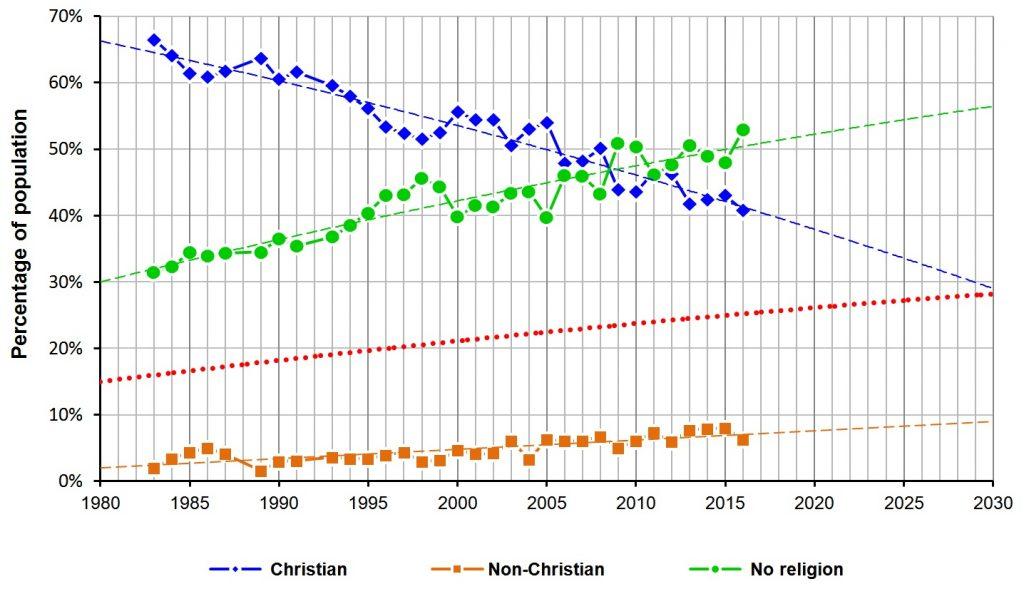 BSAS: UK 1980 - 2030: growth of non-religious