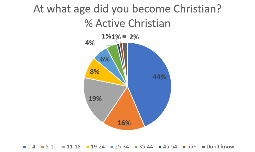 Childhood indoctrination results in most active christians