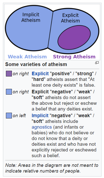 varieties of atheism: Implicit v Explicit; Weak v Strong atheism