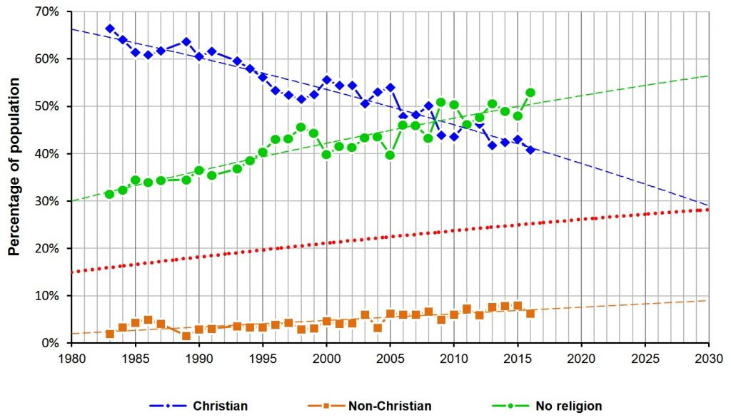 BSAS: UK 1980 - 2030: growth of non-religious