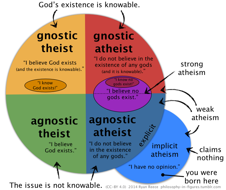 varieties of atheism: gnostic theist/atheist; agnostic theist/atheist. Weak/Strong atheism. Explicit/Implicit atheism.